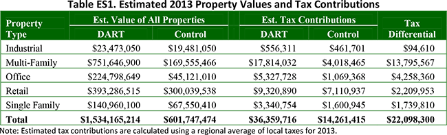 Table ES1. Estimated 2013 Property Values and Tax Contributions