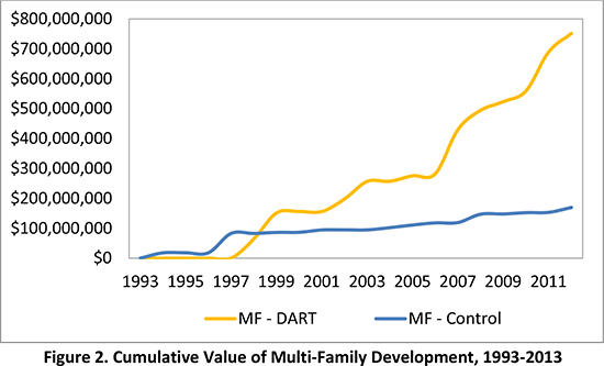Figure 2. Cumulative Value of Multi-Family Development, 1993-2013