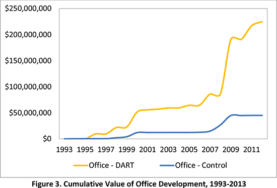 Figure 3. Cumulative Value of Office Development, 1993-2013