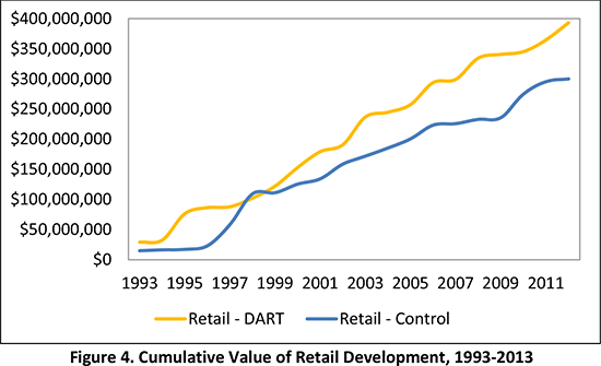Figure 4. Cumulative Value of Retail Development, 1993-2013