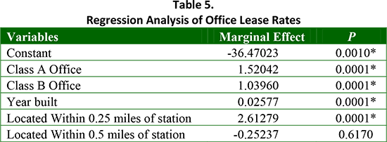 Table 5. Regression Analysis of Office Lease Rates