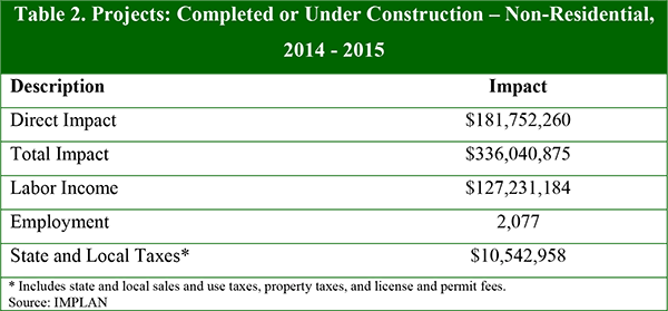 Table 1. Projects: Completed or Under Construction, 2014 – 2015