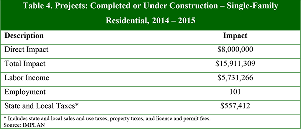 Table 4. Projects: Completed or Under Construction – Single-Family Residential, 2014 – 2015