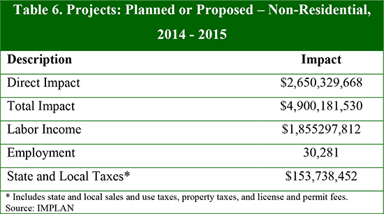 Table 6. Projects: Planned or Proposed – Non-Residential, 2014 - 2015