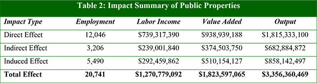 Table 2: Impact Summary of Public Properties