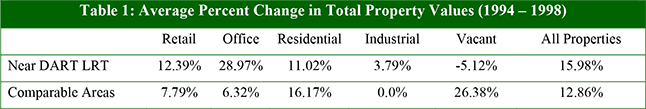 Table 1: Average Percent Change in Total Property Values (1994 – 1998)