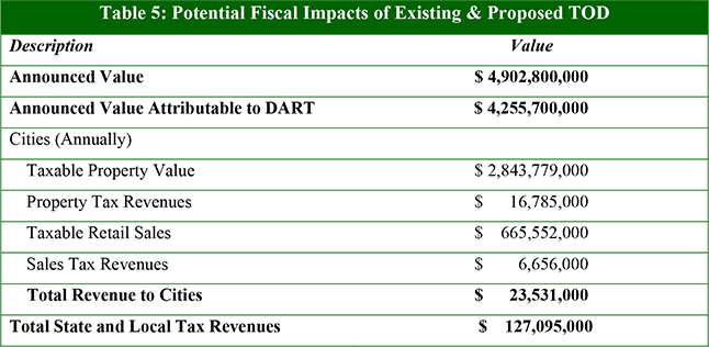 Table 5: Potential Fiscal Impacts of Existing & Proposed TOD