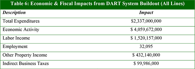 Table 6: Economic & Fiscal Impacts from DART System Buildout (All Lines)