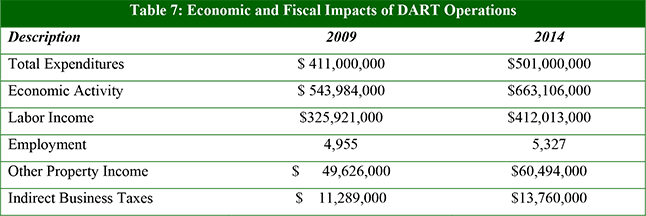 Table 7: Economic and Fiscal Impacts of DART Operations