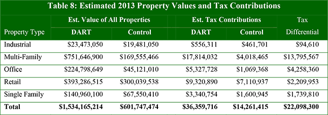 Table 8: Estimated 2013 Property Values and Tax Contributions