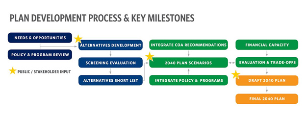 Plan Development Process and Key Milestones
